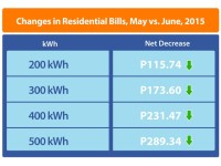Meralco Electricity Bills Down for the 2nd Straight Month