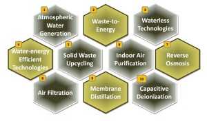 Top Technologies in Clean & Green Environment - 2015