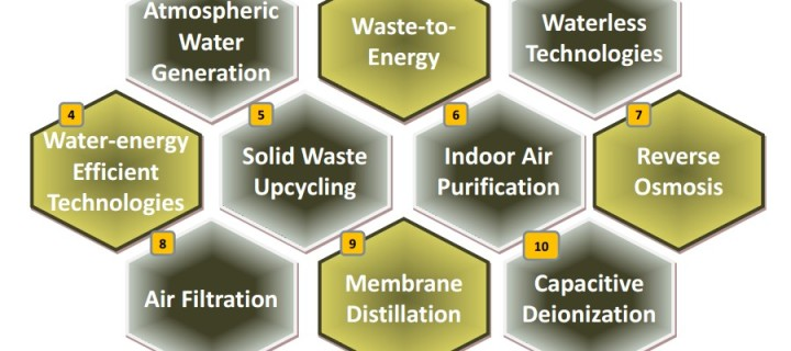 Top 10 Crucial Technologies to Sustain Life on Earth